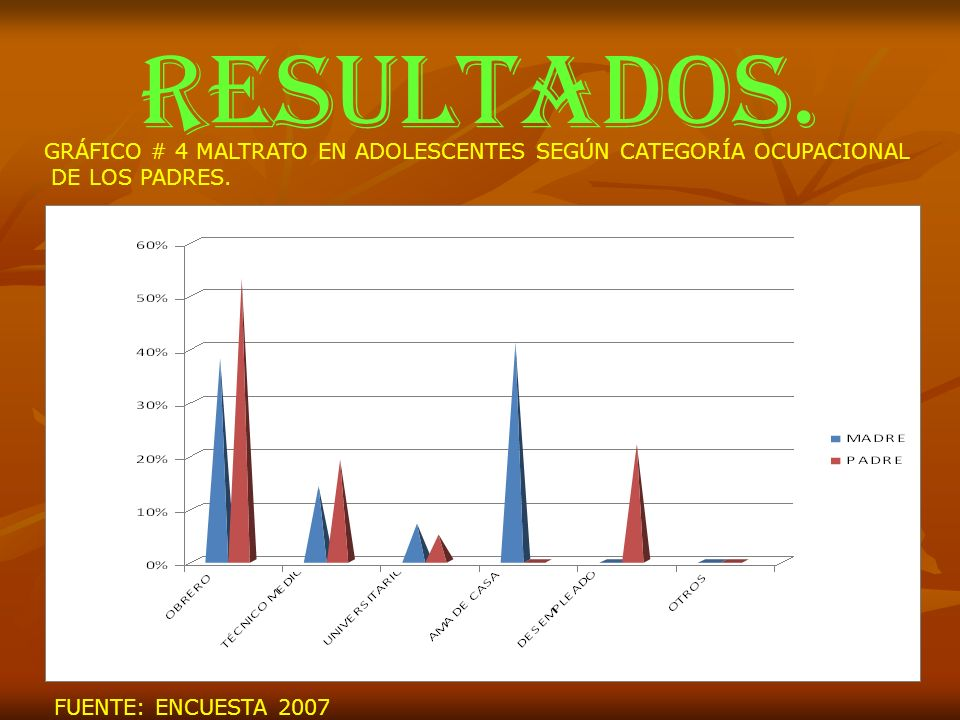 RESULTADOS. GRÁFICO # 4 MALTRATO EN ADOLESCENTES SEGÚN CATEGORÍA OCUPACIONAL DE LOS PADRES. FUENTE: ENCUESTA 2007