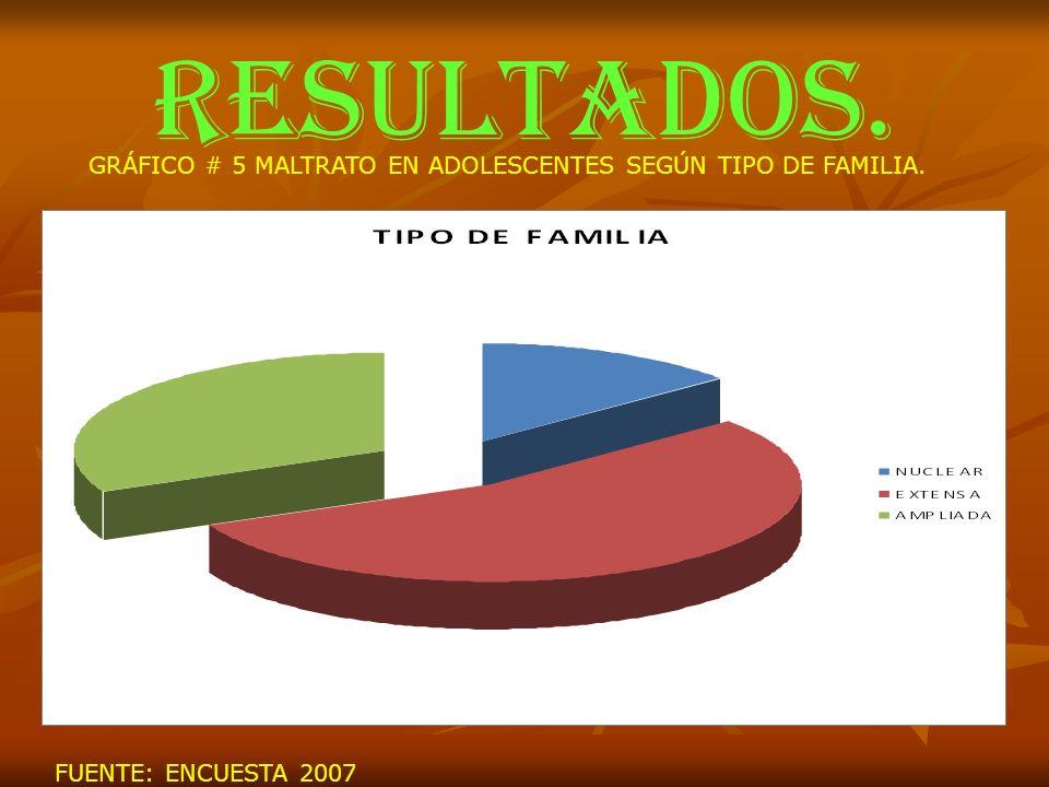 RESULTADOS. GRÁFICO # 5 MALTRATO EN ADOLESCENTES SEGÚN TIPO DE FAMILIA. FUENTE: ENCUESTA 2007
