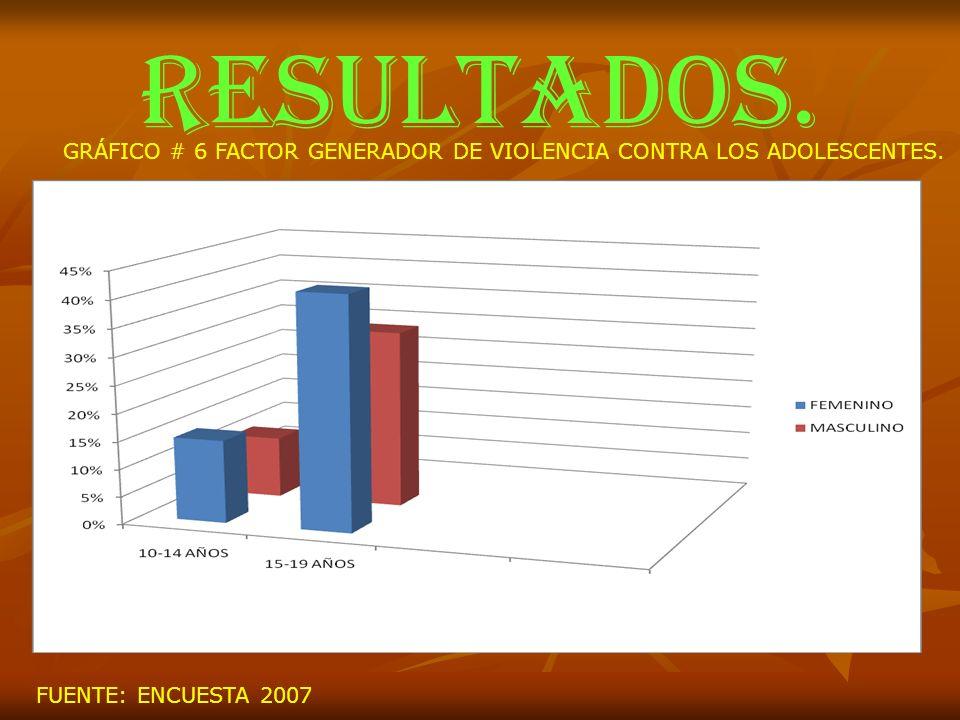 RESULTADOS. GRÁFICO # 6 FACTOR GENERADOR DE VIOLENCIA CONTRA LOS ADOLESCENTES. FUENTE: ENCUESTA 2007