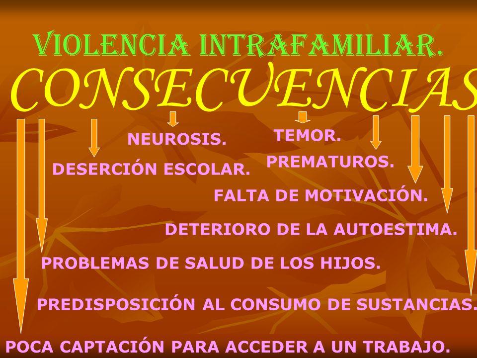 VIOLENCIA INTRAFAMILIAR. CONSECUENCIAS DETERIORO DE LA AUTOESTIMA. FALTA DE MOTIVACIÓN. TEMOR. NEUROSIS. PREDISPOSICIÓN AL CONSUMO DE SUSTANCIAS. POCA