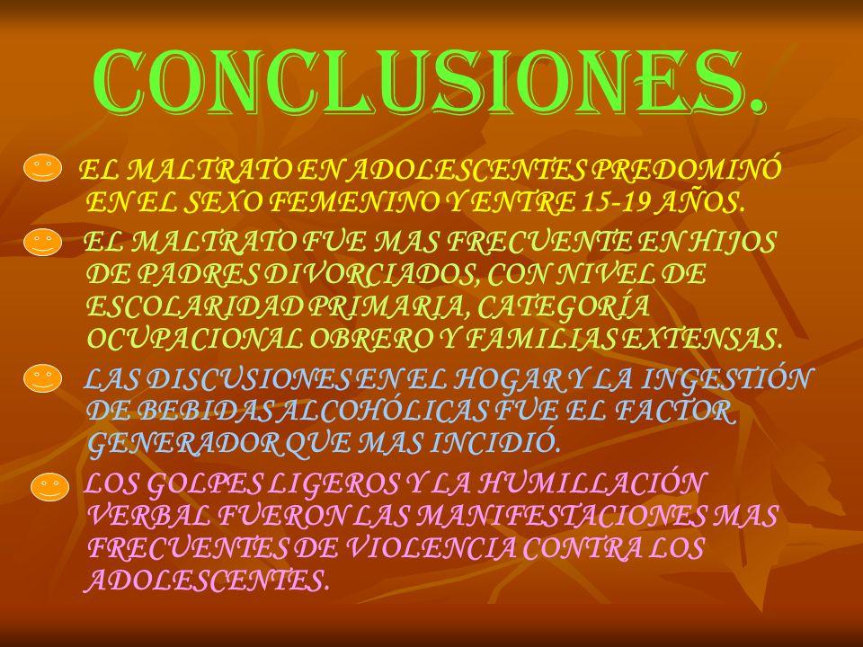 CONCLUSIONES. EL MALTRATO EN ADOLESCENTES PREDOMINÓ EN EL SEXO FEMENINO Y ENTRE 15-19 AÑOS. EL MALTRATO FUE MAS FRECUENTE EN HIJOS DE PADRES DIVORCIAD