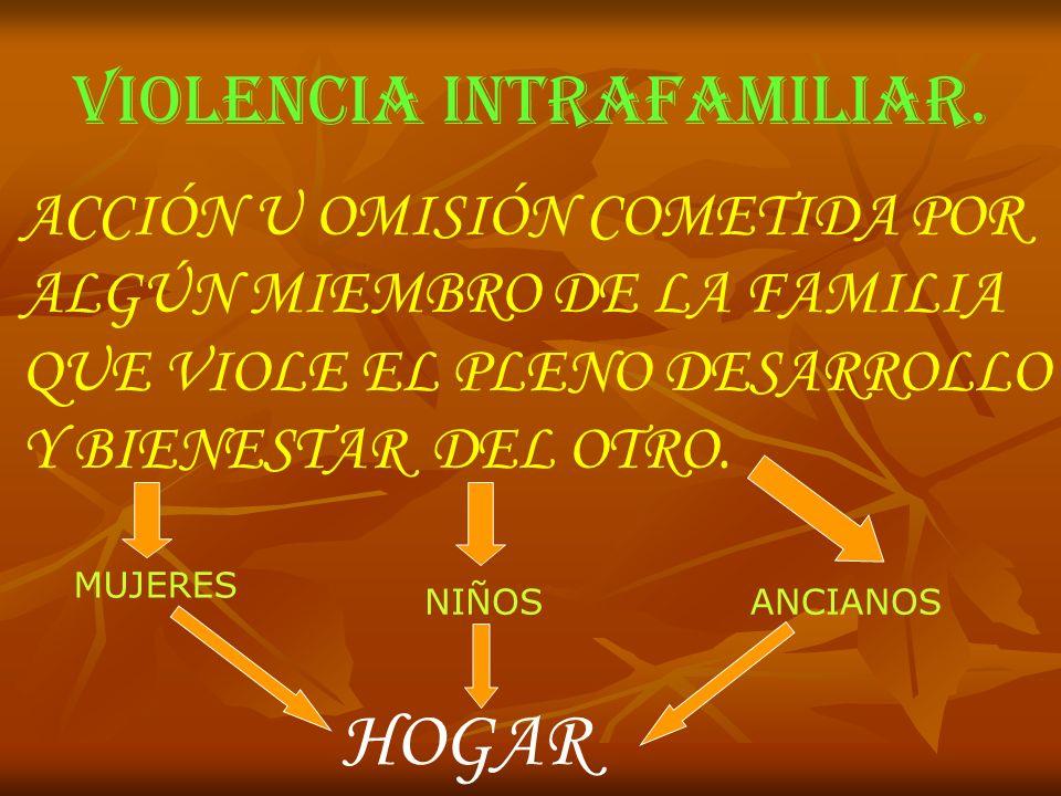 VIOLENCIA INTRAFAMILIAR. ACCIÓN U OMISIÓN COMETIDA POR ALGÚN MIEMBRO DE LA FAMILIA QUE VIOLE EL PLENO DESARROLLO Y BIENESTAR DEL OTRO. MUJERES NIÑOSAN