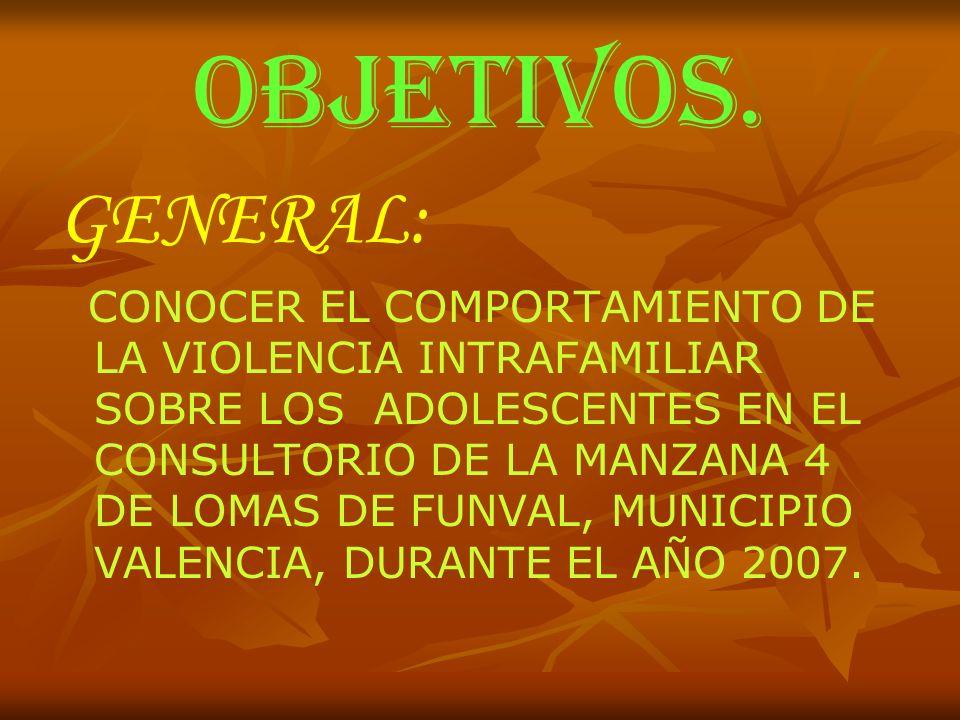 OBJETIVOS. GENERAL: CONOCER EL COMPORTAMIENTO DE LA VIOLENCIA INTRAFAMILIAR SOBRE LOS ADOLESCENTES EN EL CONSULTORIO DE LA MANZANA 4 DE LOMAS DE FUNVA
