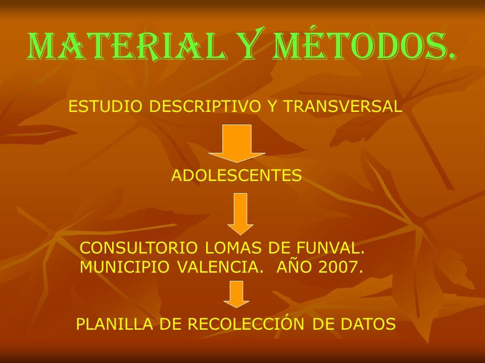MATERIAL Y MÉTODOS. ESTUDIO DESCRIPTIVO Y TRANSVERSAL ADOLESCENTES CONSULTORIO LOMAS DE FUNVAL. MUNICIPIO VALENCIA. AÑO 2007. PLANILLA DE RECOLECCIÓN