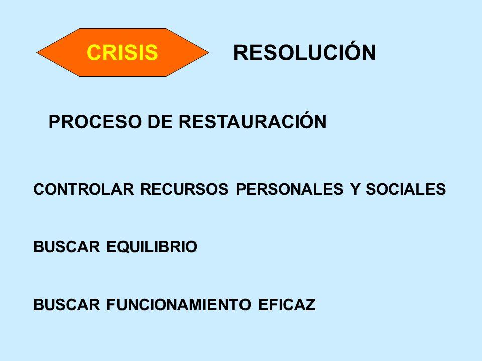 RESOLUCIÓN PROCESO DE RESTAURACIÓN CONTROLAR RECURSOS PERSONALES Y SOCIALES BUSCAR EQUILIBRIO BUSCAR FUNCIONAMIENTO EFICAZ CRISIS