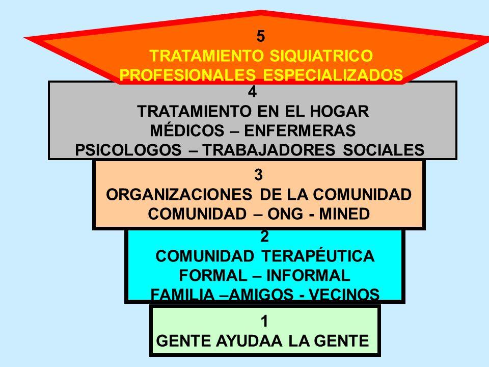 1 GENTE AYUDAA LA GENTE 2 COMUNIDAD TERAPÉUTICA FORMAL – INFORMAL FAMILIA –AMIGOS - VECINOS 3 ORGANIZACIONES DE LA COMUNIDAD COMUNIDAD – ONG - MINED 4