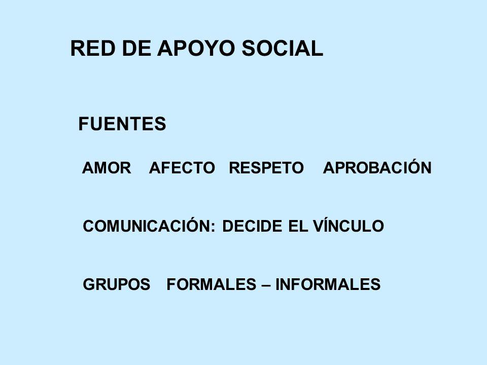 FUENTES AMOR AFECTO RESPETO APROBACIÓN COMUNICACIÓN: DECIDE EL VÍNCULO GRUPOS FORMALES – INFORMALES RED DE APOYO SOCIAL