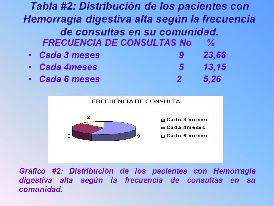 Tabla #2: Distribución de los pacientes con Hemorragia digestiva alta según la frecuencia de consultas en su comunidad. FRECUENCIA DE CONSULTASNo% Cad
