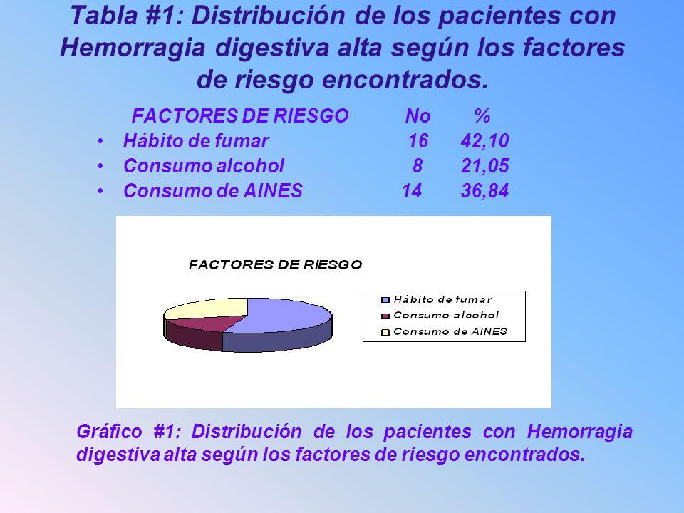 Tabla #1: Distribución de los pacientes con Hemorragia digestiva alta según los factores de riesgo encontrados. FACTORES DE RIESGONo% Hábito de fumar