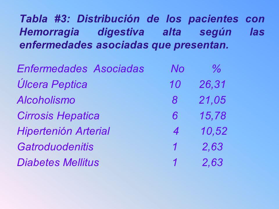 Tabla #3: Distribución de los pacientes con Hemorragia digestiva alta según las enfermedades asociadas que presentan. Enfermedades Asociadas No % Úlce