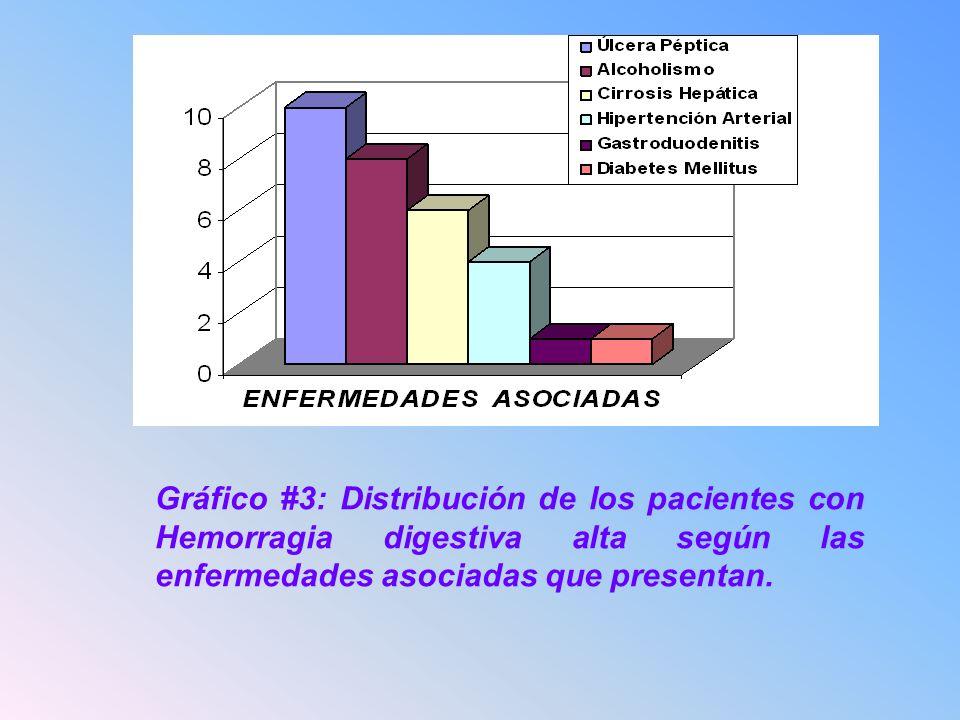 Gráfico #3: Distribución de los pacientes con Hemorragia digestiva alta según las enfermedades asociadas que presentan.