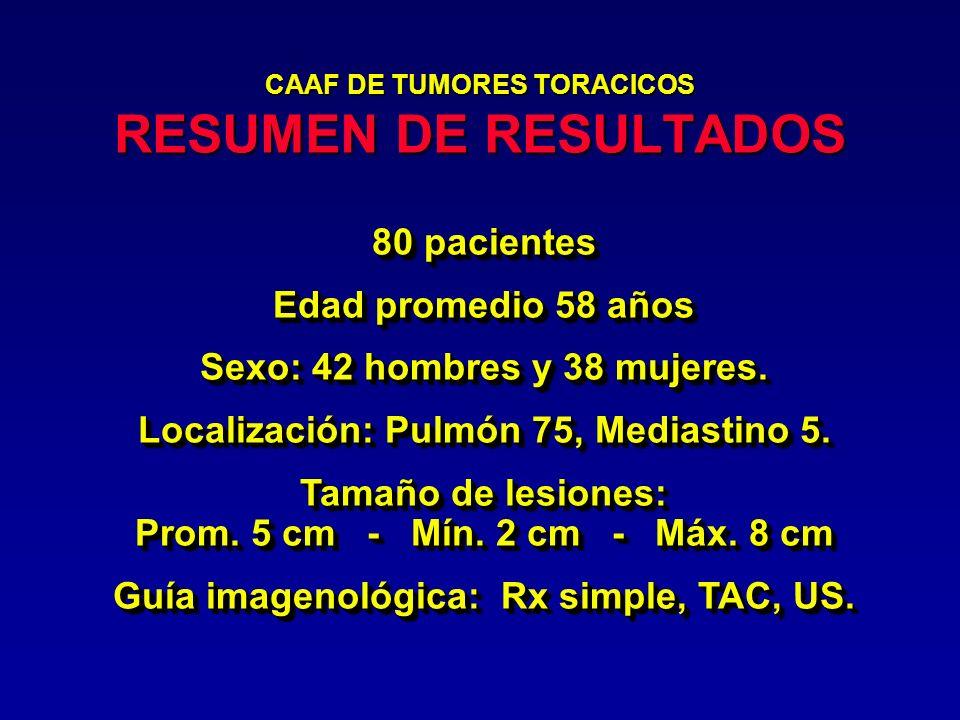 CAAF DE TUMORES TORACICOS RESUMEN DE RESULTADOS 80 pacientes Edad promedio 58 años Sexo: 42 hombres y 38 mujeres. Localización: Pulmón 75, Mediastino