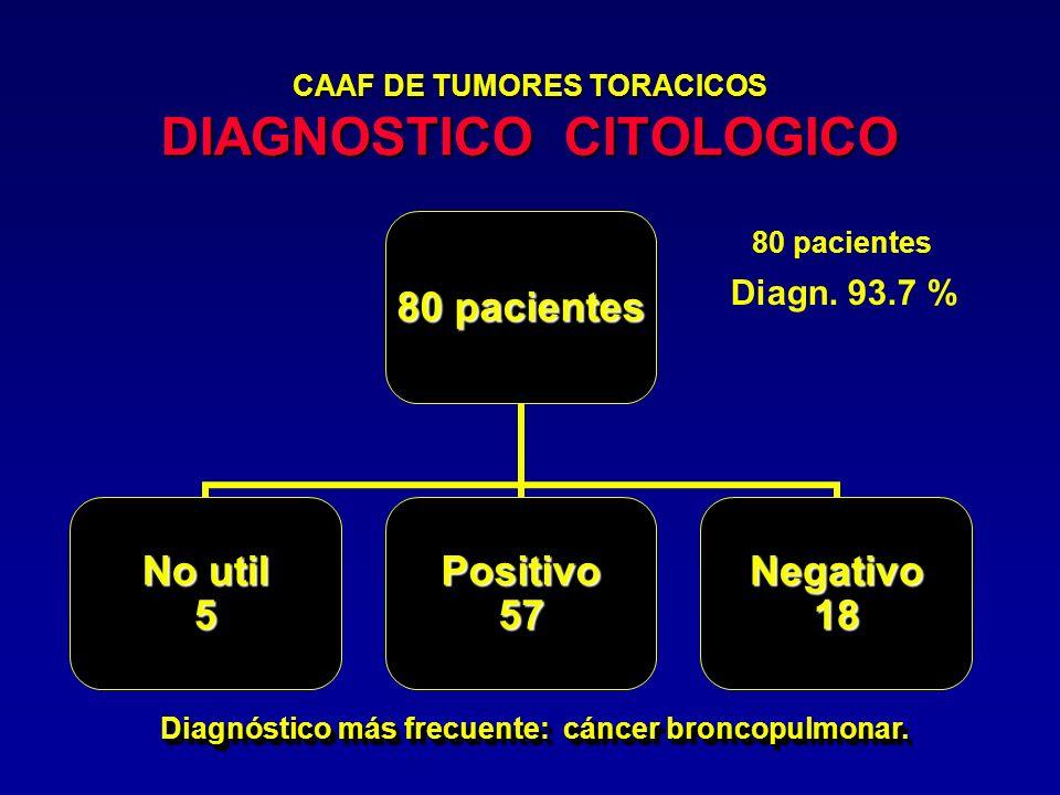 CAAF DE TUMORES TORACICOS DIAGNOSTICO CITOLOGICO Diagn. 93.7 % 80 pacientes Diagnóstico más frecuente: cáncer broncopulmonar. 80 pacientes No util 5Po