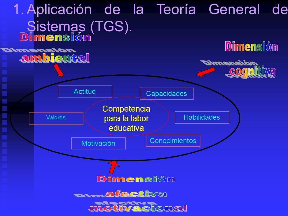 Competencia para la labor educativa Motivación Actitud Valores Capacidades Conocimientos Habilidades 1.Aplicación de la Teoría General de Sistemas (TG