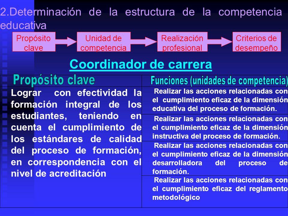 Propósito clave Unidad de competencia Realización profesional Criterios de desempeño Coordinador de carrera Lograr con efectividad la formación integr