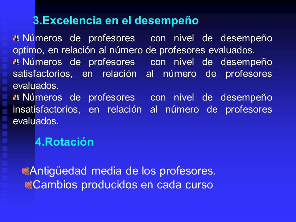 3.Excelencia en el desempeño Números de profesores con nivel de desempeño optimo, en relación al número de profesores evaluados. Números de profesores
