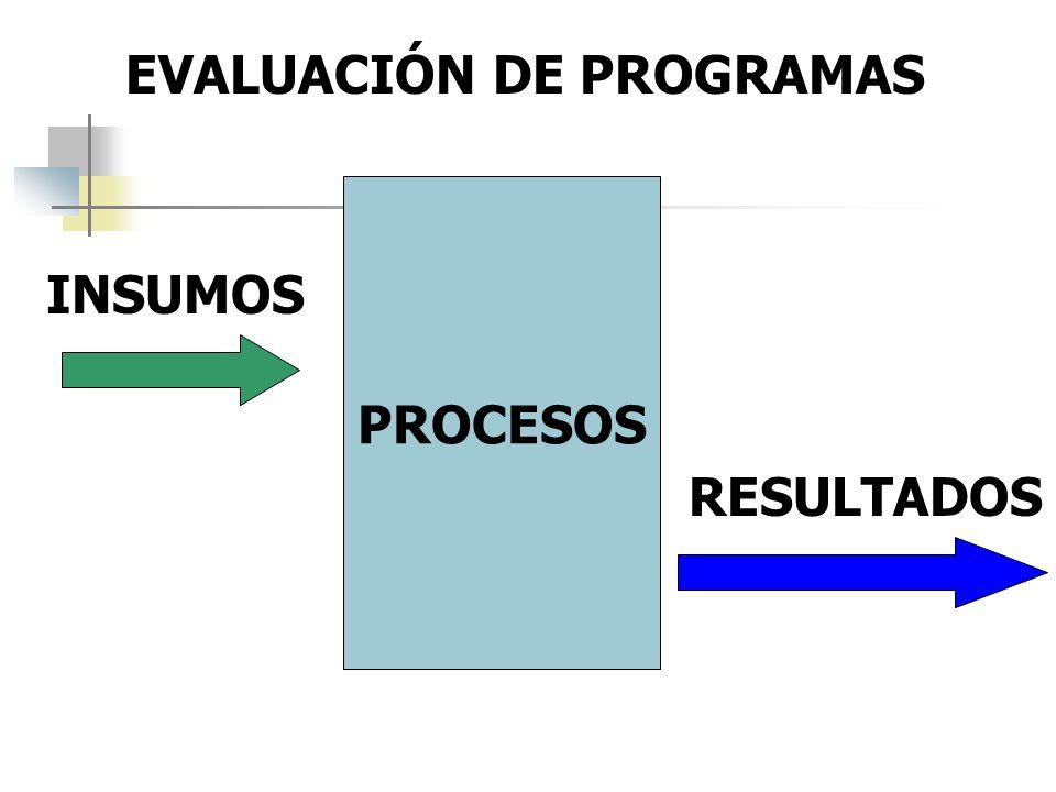 PROCESOS INSUMOS RESULTADOS EVALUACIÓN DE PROGRAMAS