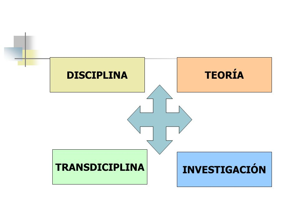 DISCIPLINA TRANSDICIPLINA TEORÍA INVESTIGACIÓN