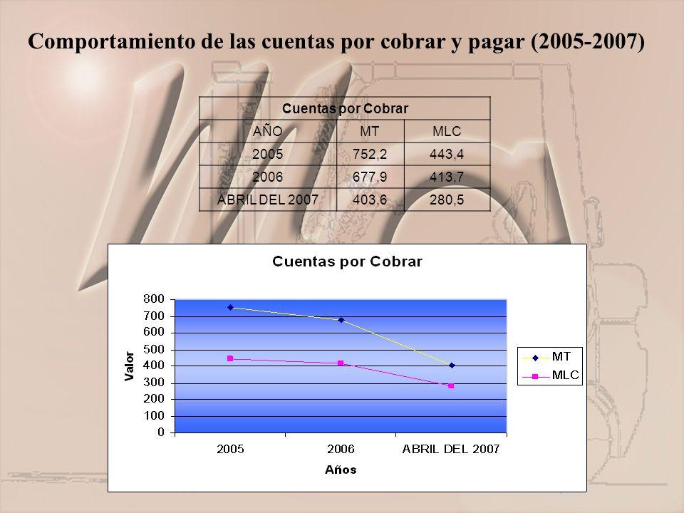 Comportamiento de las cuentas por cobrar y pagar (2005-2007) Cuentas por Cobrar AÑOMTMLC 2005752,2443,4 2006677,9413,7 ABRIL DEL 2007403,6280,5