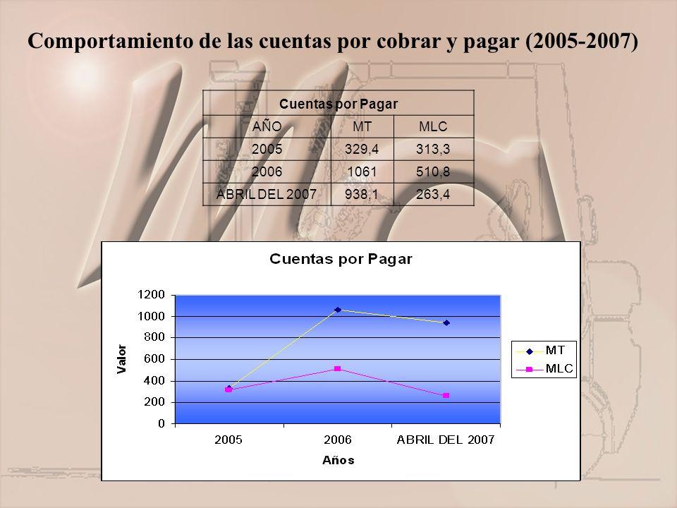 Comportamiento de las cuentas por cobrar y pagar (2005-2007) Cuentas por Pagar AÑOMTMLC 2005329,4313,3 20061061510,8 ABRIL DEL 2007938,1263,4