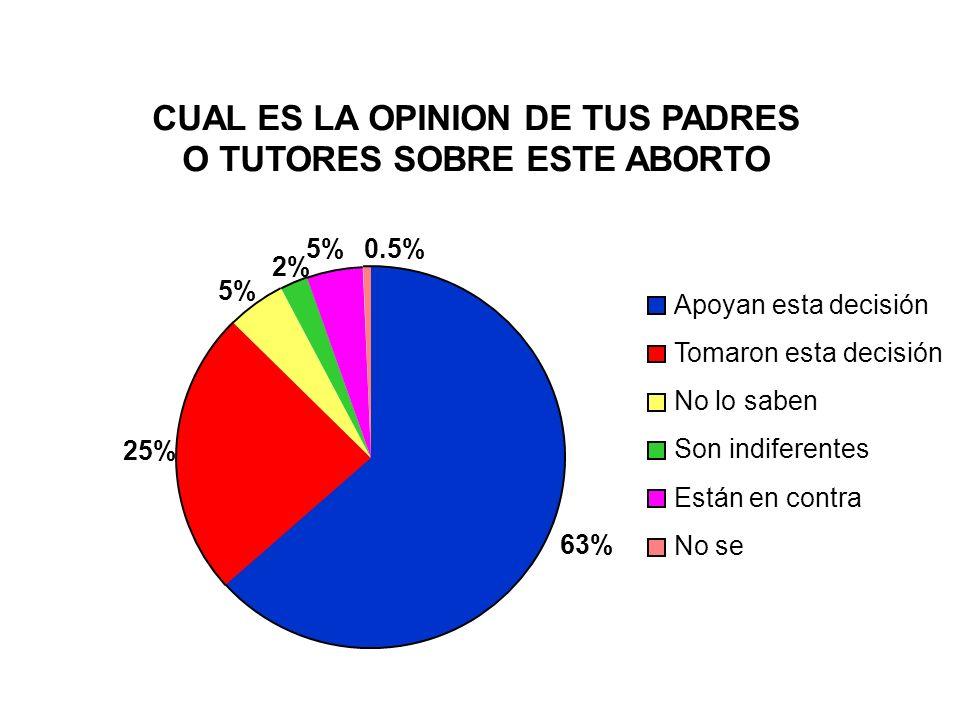 CUAL ES LA OPINION DE TUS PADRES O TUTORES SOBRE ESTE ABORTO 63% 25% 5% 2% 5%0.5% Apoyan esta decisión Tomaron esta decisión No lo saben Son indiferen