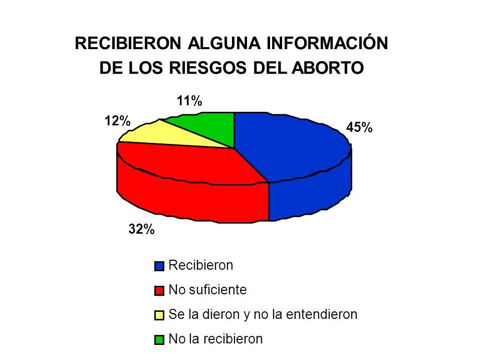 RECIBIERON ALGUNA INFORMACIÓN DE LOS RIESGOS DEL ABORTO 45% 32% 12% 11% Recibieron No suficiente Se la dieron y no la entendieron No la recibieron
