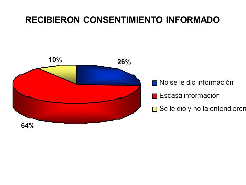 RECIBIERON CONSENTIMIENTO INFORMADO 26% 64% 10% No se le dio información Escasa información Se le dio y no la entendieron