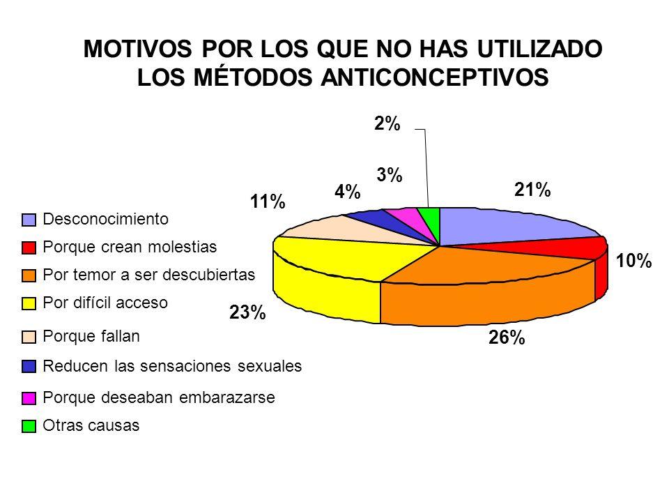 MOTIVOS POR LOS QUE NO HAS UTILIZADO LOS MÉTODOS ANTICONCEPTIVOS 21% 10% 26% 23% 11% 4% 3% 2% Desconocimiento Porque crean molestias Por temor a ser d