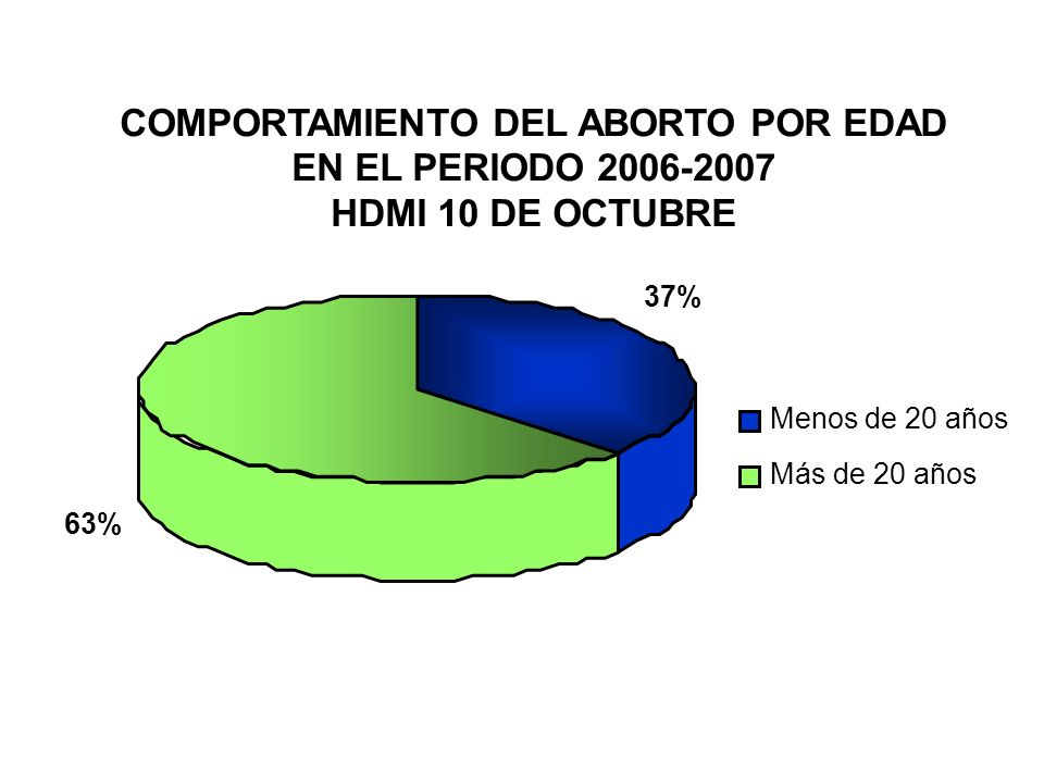 COMPORTAMIENTO DEL ABORTO POR EDAD EN EL PERIODO 2006-2007 HDMI 10 DE OCTUBRE 37% 63% Menos de 20 años Más de 20 años