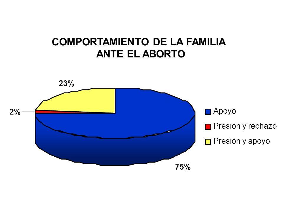 COMPORTAMIENTO DE LA FAMILIA ANTE EL ABORTO 75% 2% 23% Apoyo Presión y rechazo Presión y apoyo