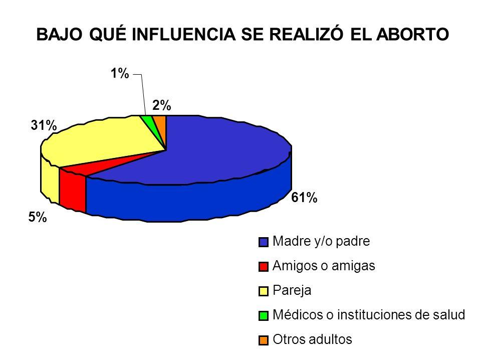 BAJO QUÉ INFLUENCIA SE REALIZÓ EL ABORTO 61% 5% 31% 1% 2% Madre y/o padre Amigos o amigas Pareja Médicos o instituciones de salud Otros adultos