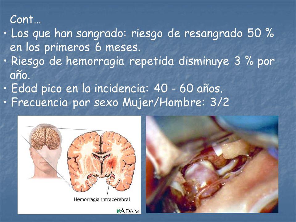Cont… Los que han sangrado: riesgo de resangrado 50 % en los primeros 6 meses. Riesgo de hemorragia repetida disminuye 3 % por año. Edad pico en la in