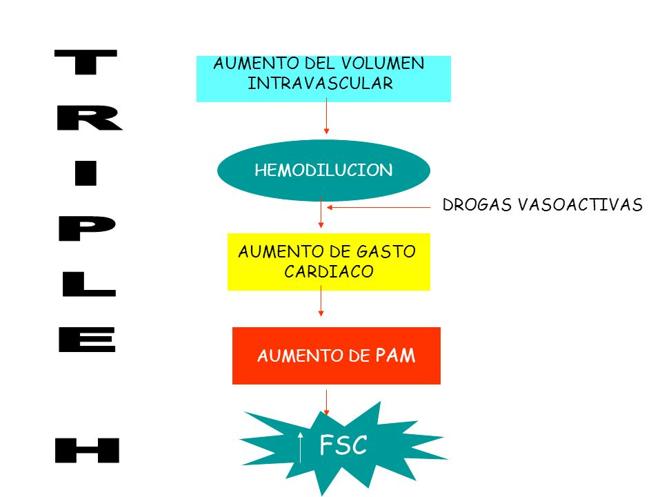 AUMENTO DEL VOLUMEN INTRAVASCULAR HEMODILUCION AUMENTO DE GASTO CARDIACO DROGAS VASOACTIVAS AUMENTO DE PAM FSC