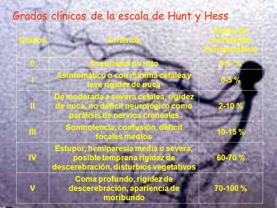 GradosCriterios Índice de mortalidad Perioperatoria 0Aneurisma no roto0-5 % I Asintomático o con mínima cefalea y leve rigidez de nuca 0-5 % II De mod