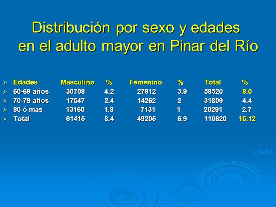 Distribución por sexo y edades en el adulto mayor en Pinar del Río Edades Masculino % Femenino % Total % Edades Masculino % Femenino % Total % 60-69 a