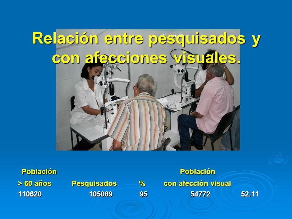 Relación entre pesquisados y con afecciones visuales. Población Población Población Población > 60 años Pesquisados % con afección visual 110620 10508