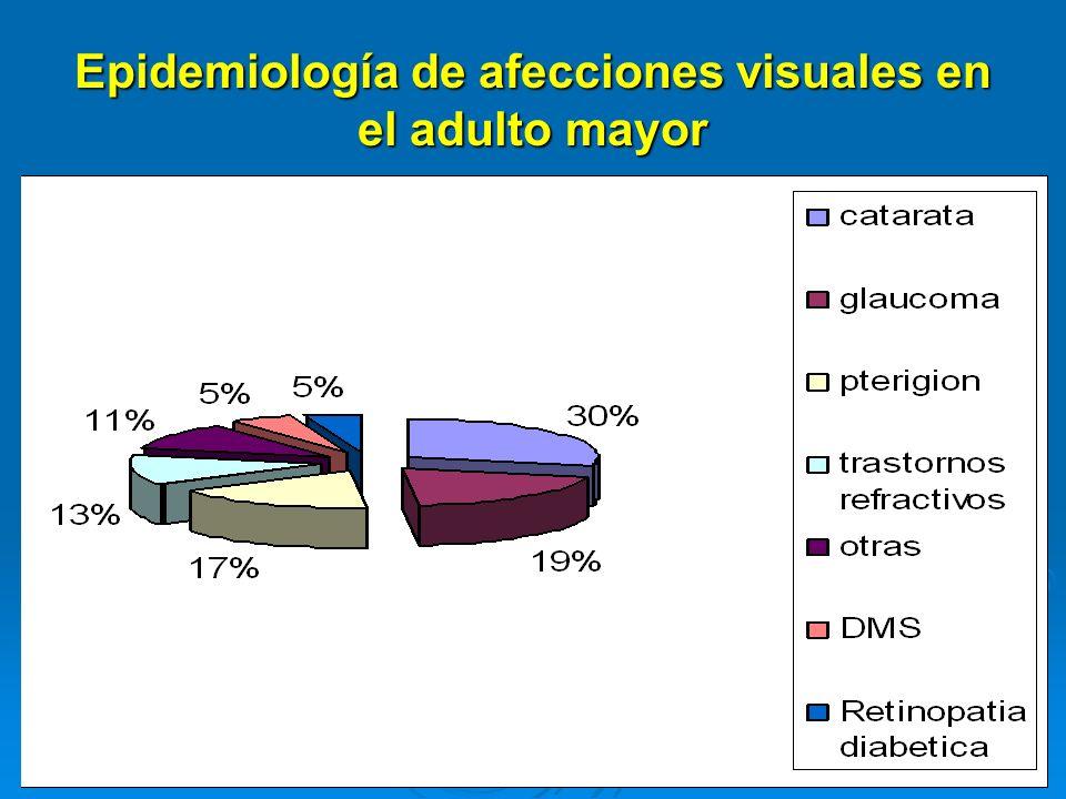 Epidemiología de afecciones visuales en el adulto mayor
