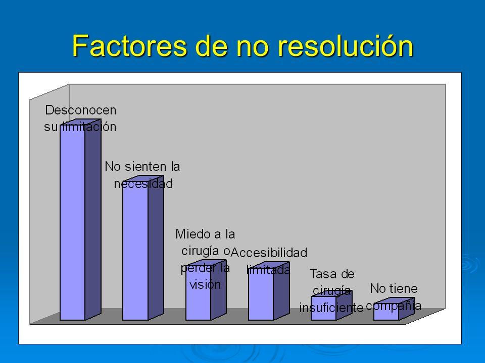 Factores de no resolución