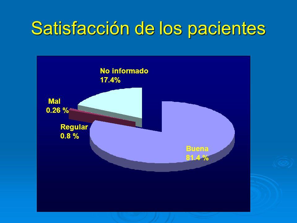 Satisfacción de los pacientes Buena 81.4 % Regular 0.8 % Mal 0.26 % No informado 17.4%