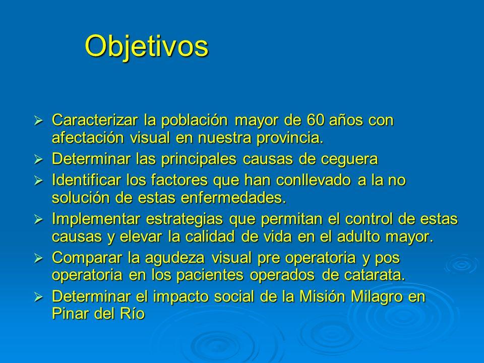 Objetivos Caracterizar la población mayor de 60 años con afectación visual en nuestra provincia. Caracterizar la población mayor de 60 años con afecta