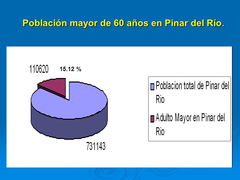 Distribución por sexo y edades en el adulto mayor en Pinar del Río Edades Masculino % Femenino % Total % Edades Masculino % Femenino % Total % 60-69 años 30708 4.2 27812 3.9 58520 8.0 60-69 años 30708 4.2 27812 3.9 58520 8.0 70-79 años 17547 2.4 14262 2 31809 4.4 70-79 años 17547 2.4 14262 2 31809 4.4 80 ó mas 13160 1.8 7131 1 20291 2.7 80 ó mas 13160 1.8 7131 1 20291 2.7 Total 61415 8.4 49205 6.9 110620 15.12 Total 61415 8.4 49205 6.9 110620 15.12