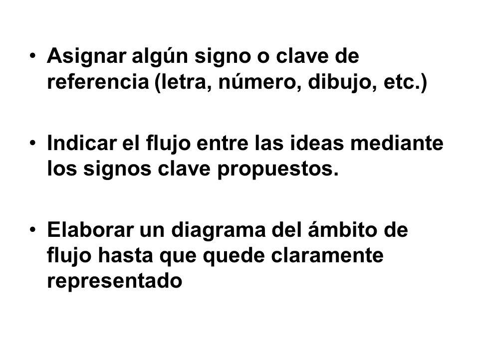 Asignar algún signo o clave de referencia (letra, número, dibujo, etc.) Indicar el flujo entre las ideas mediante los signos clave propuestos. Elabora