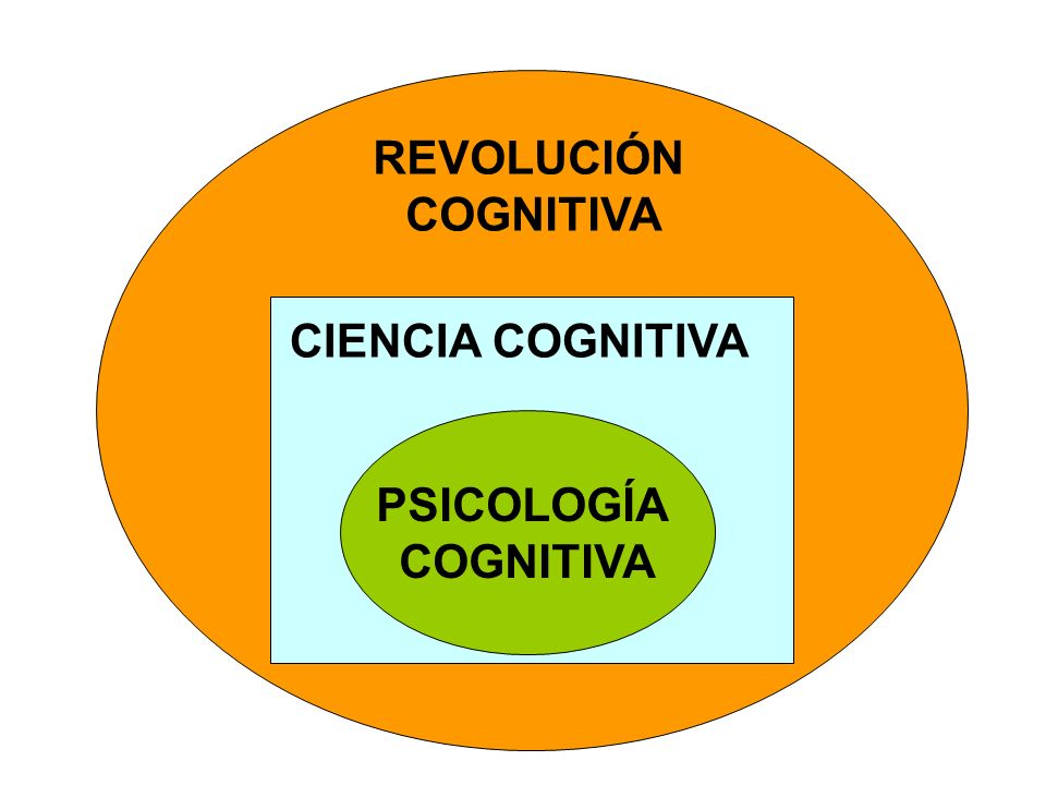 PSICOLOGÍA COGNITIVA REVOLUCIÓN COGNITIVA CIENCIA COGNITIVA