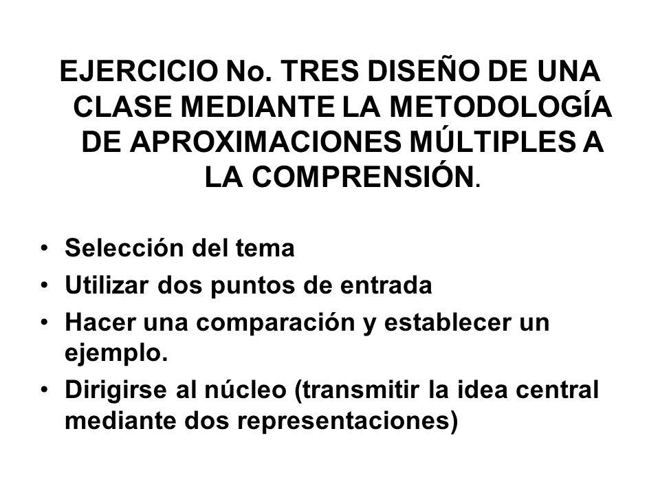 EJERCICIO No. TRES DISEÑO DE UNA CLASE MEDIANTE LA METODOLOGÍA DE APROXIMACIONES MÚLTIPLES A LA COMPRENSIÓN. Selección del tema Utilizar dos puntos de