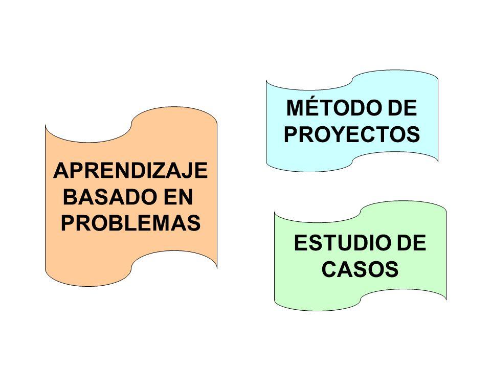 APRENDIZAJE BASADO EN PROBLEMAS MÉTODO DE PROYECTOS ESTUDIO DE CASOS