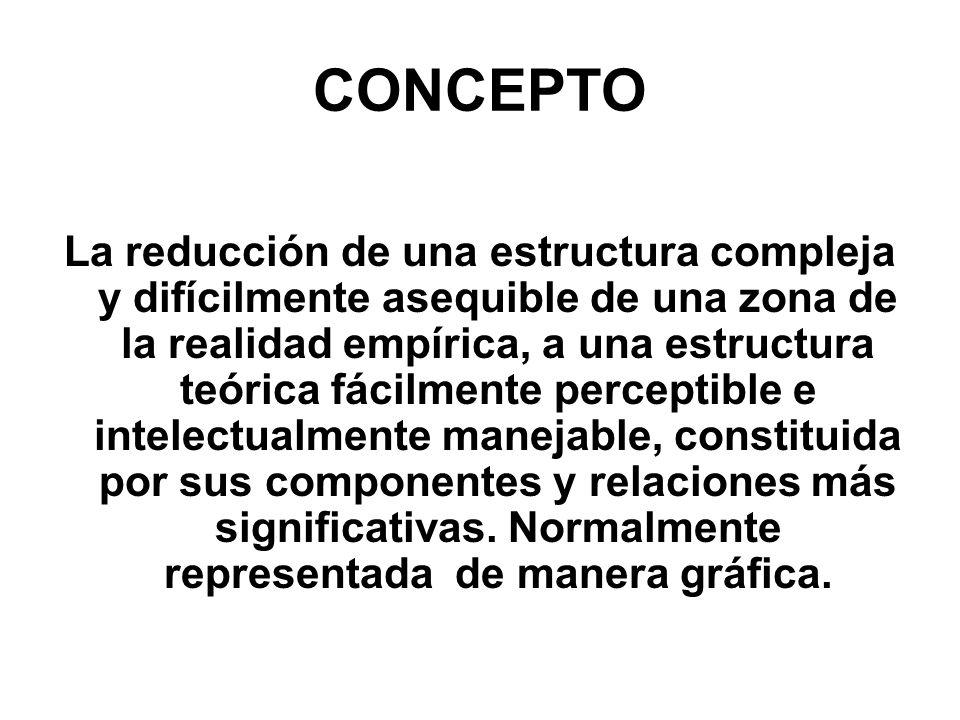 CONCEPTO La reducción de una estructura compleja y difícilmente asequible de una zona de la realidad empírica, a una estructura teórica fácilmente per