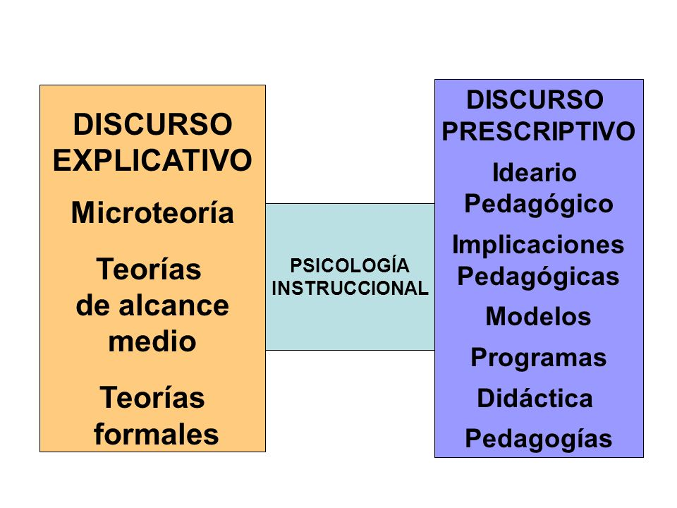 DISCURSO EXPLICATIVO Microteoría Teorías de alcance medio Teorías formales DISCURSO PRESCRIPTIVO Ideario Pedagógico Implicaciones Pedagógicas Modelos