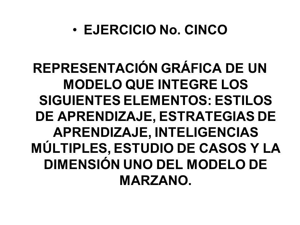 EJERCICIO No. CINCO REPRESENTACIÓN GRÁFICA DE UN MODELO QUE INTEGRE LOS SIGUIENTES ELEMENTOS: ESTILOS DE APRENDIZAJE, ESTRATEGIAS DE APRENDIZAJE, INTE