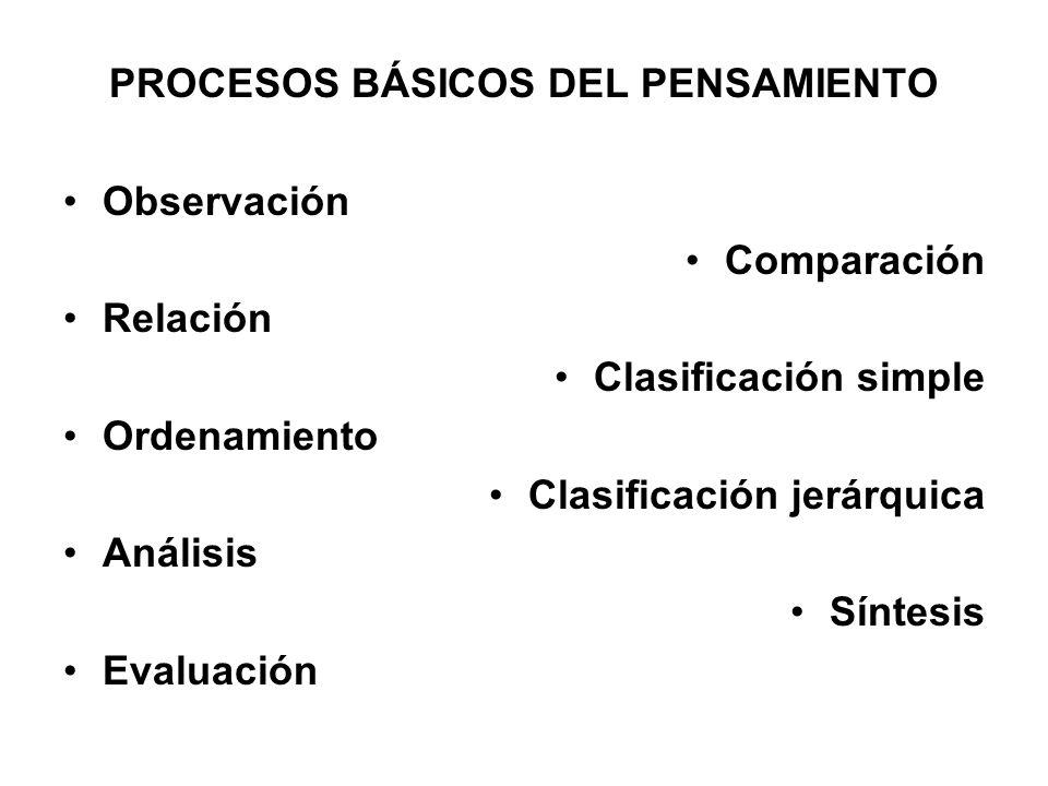 PROCESOS BÁSICOS DEL PENSAMIENTO Observación Comparación Relación Clasificación simple Ordenamiento Clasificación jerárquica Análisis Síntesis Evaluac