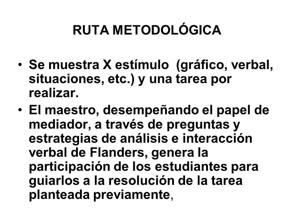 RUTA METODOLÓGICA Se muestra X estímulo (gráfico, verbal, situaciones, etc.) y una tarea por realizar. El maestro, desempeñando el papel de mediador,